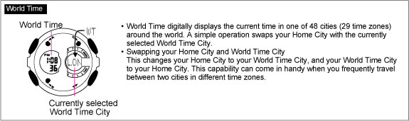 World Time display QW-5229