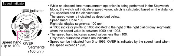 Speed Indicator display QW-5229
